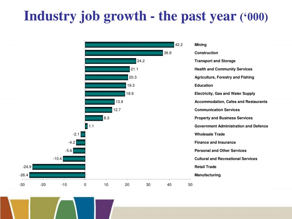 Industry job growth - the past year