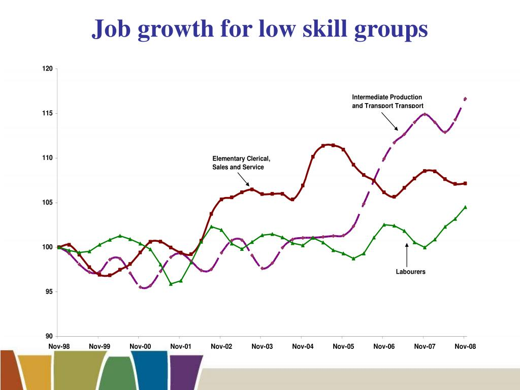 Job growth for low skill groups