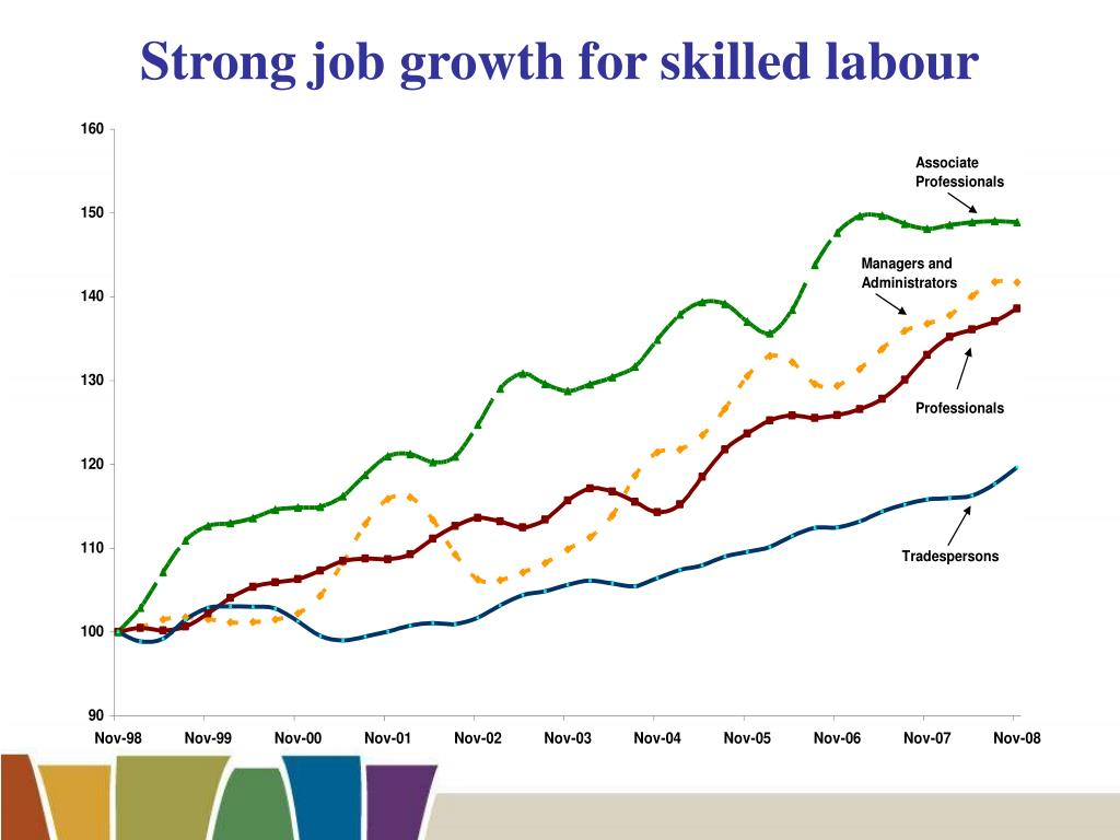 Strong job growth for skilled labour