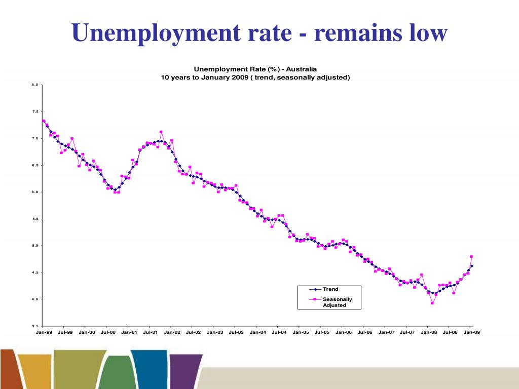 Unemployment rate - remains low