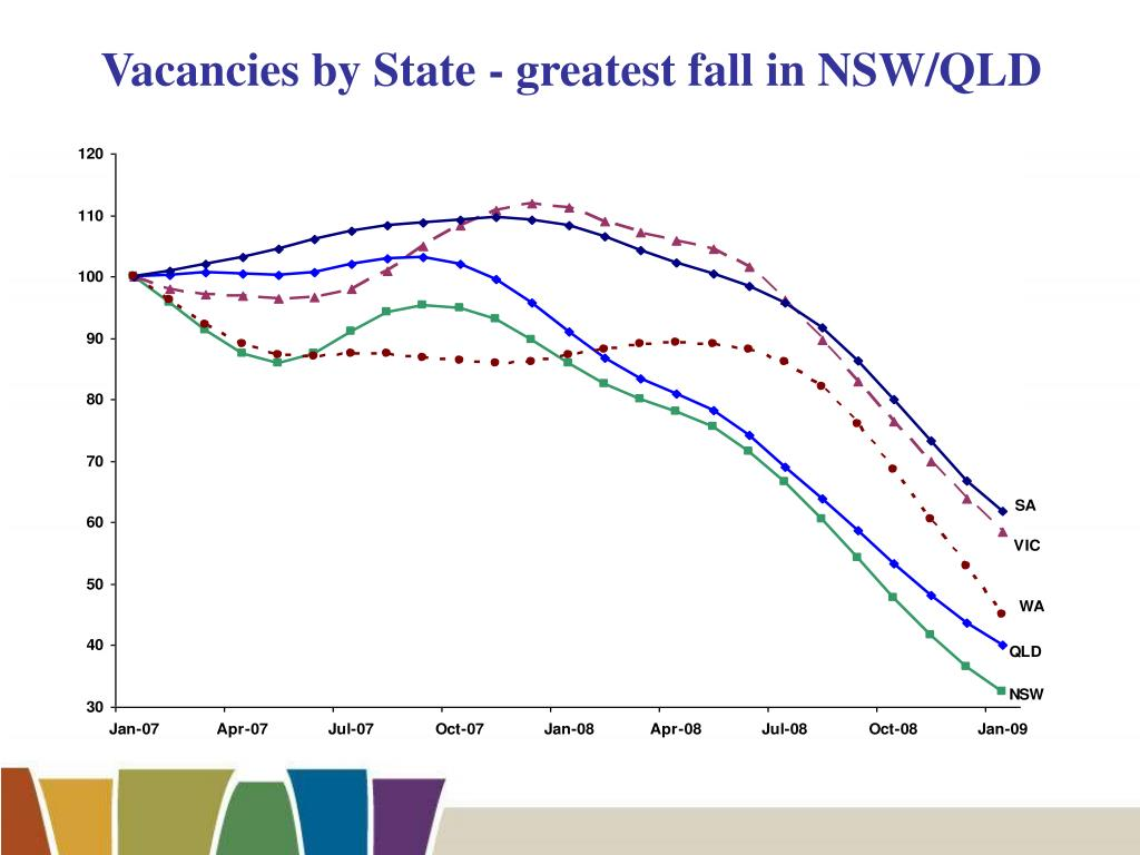 Vacancies by State - greatest fall in NSW/QLD