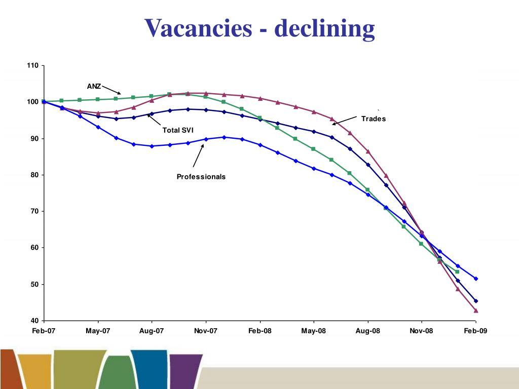 Vacancies - declining