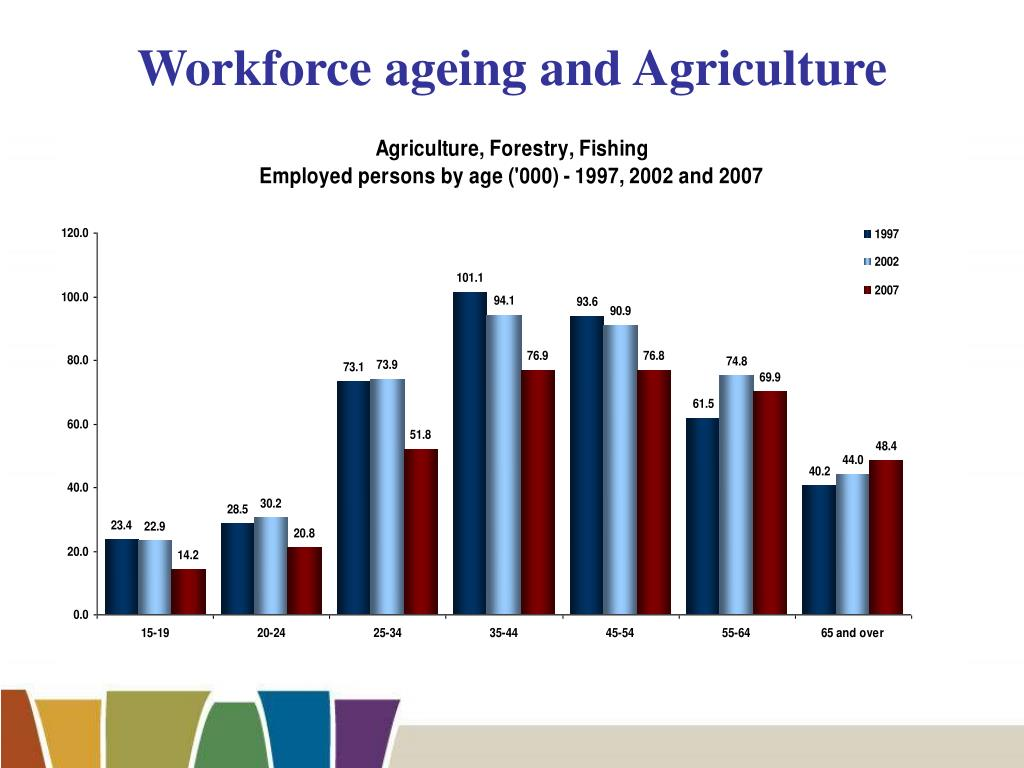 Workforce ageing and Agriculture