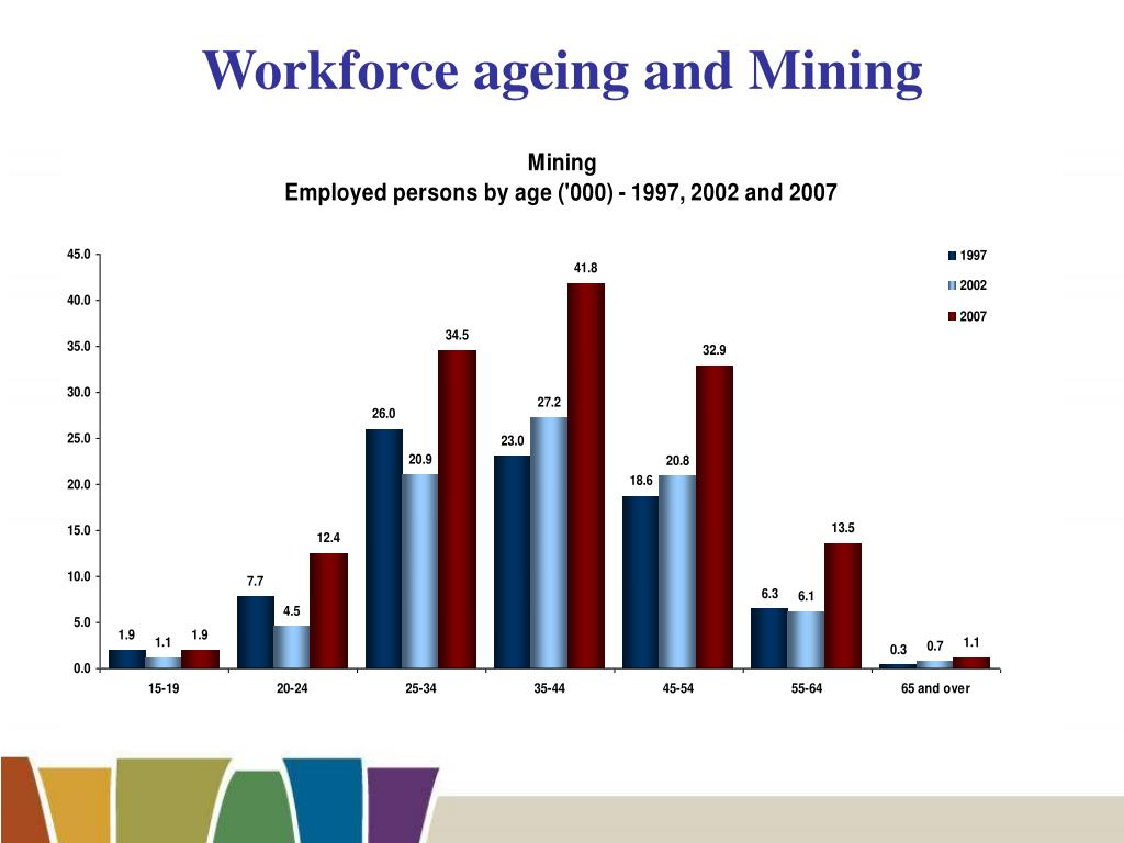 Workforce ageing and Mining