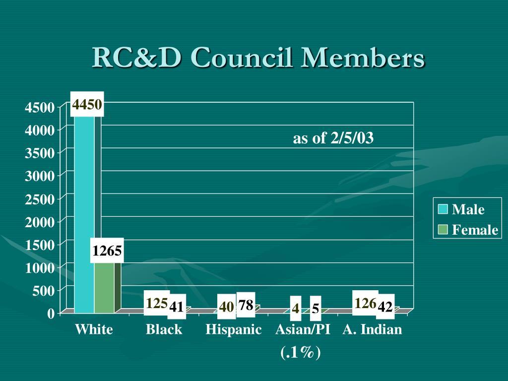 RC&D Council Members