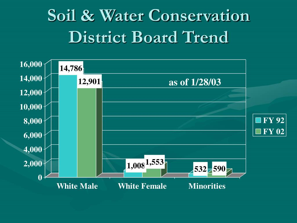 Soil & Water Conservation District Board Trend