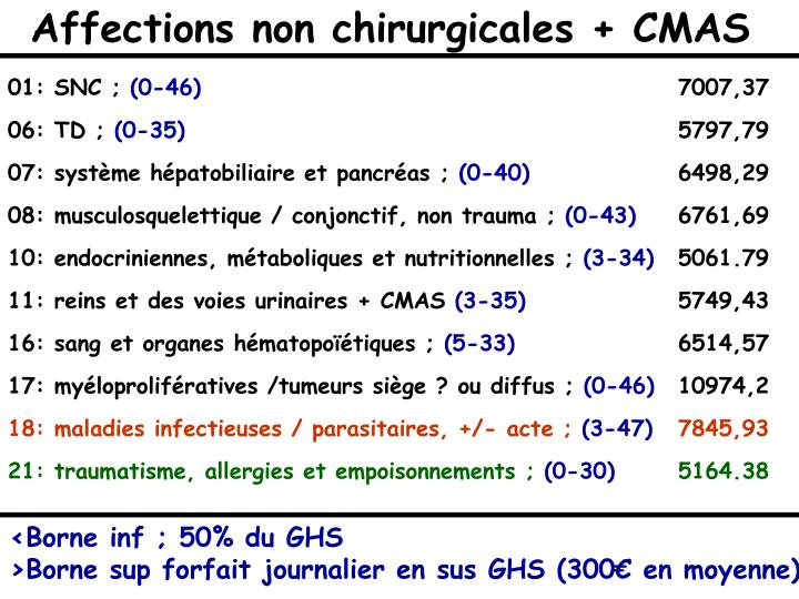 Affections non chirurgicales + CMAS