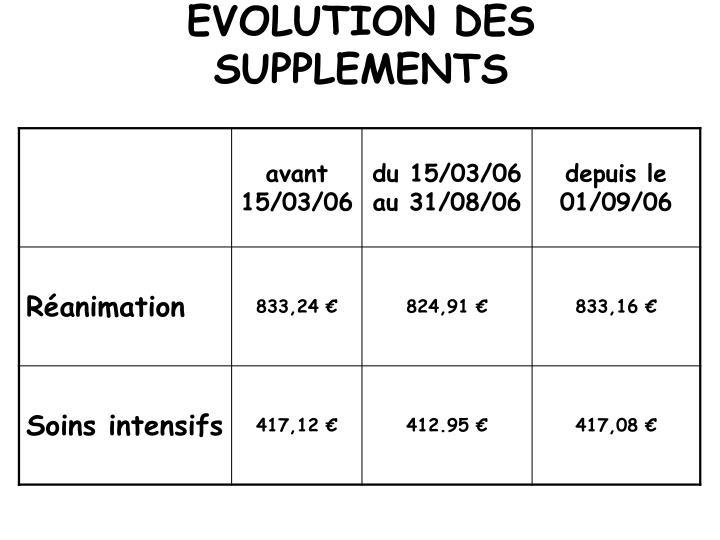 EVOLUTION DES SUPPLEMENTS