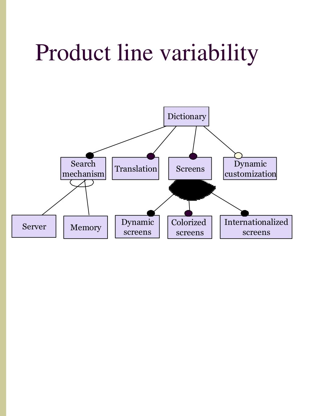 Product line variability
