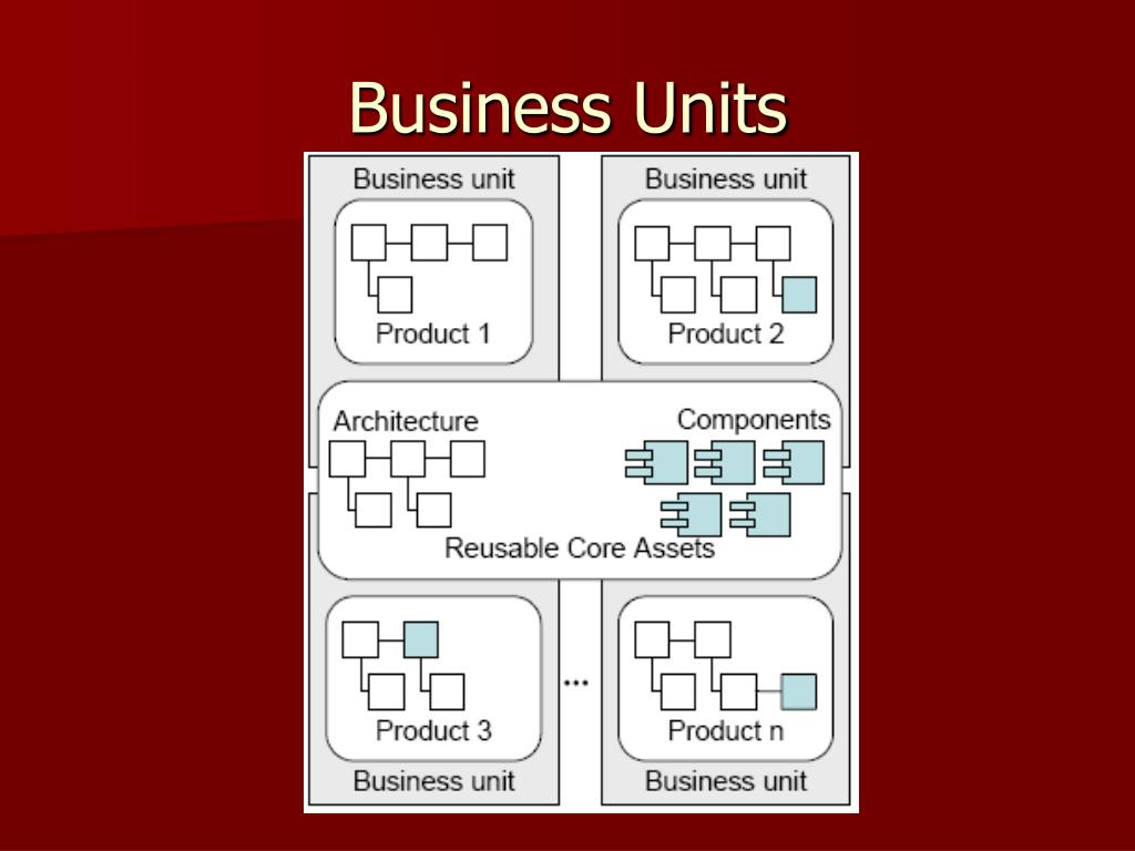 Business Units