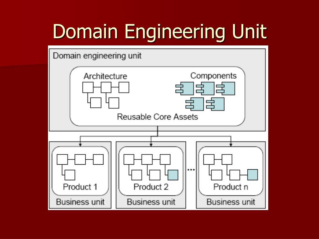 Domain Engineering Unit