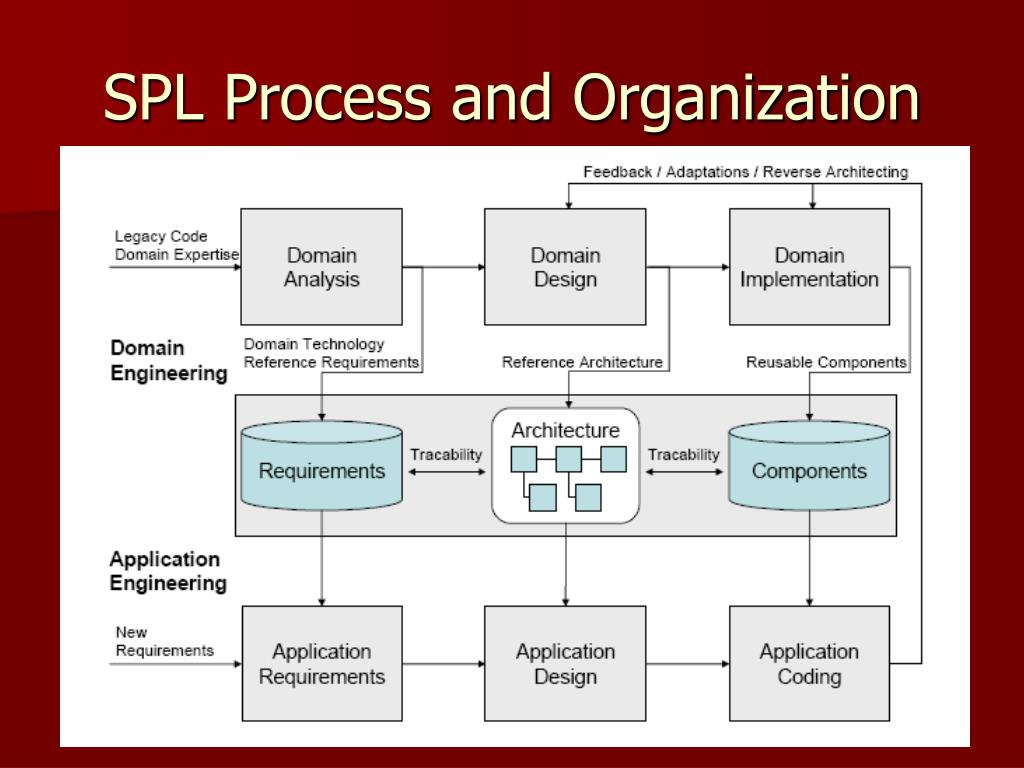 SPL Process and Organization