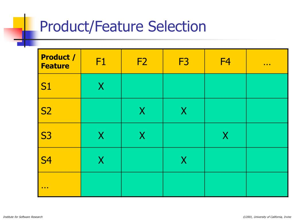 Product/Feature Selection