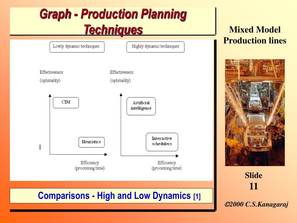 Graph - Production Planning  Techniques