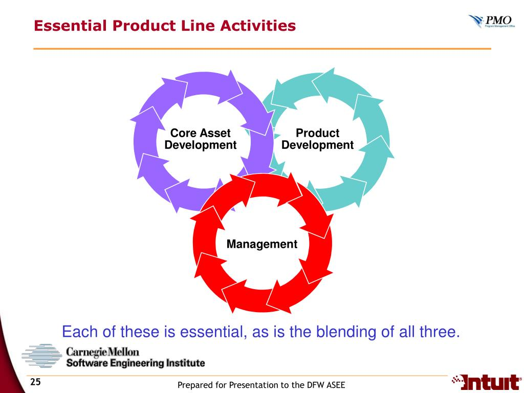 Essential Product Line Activities