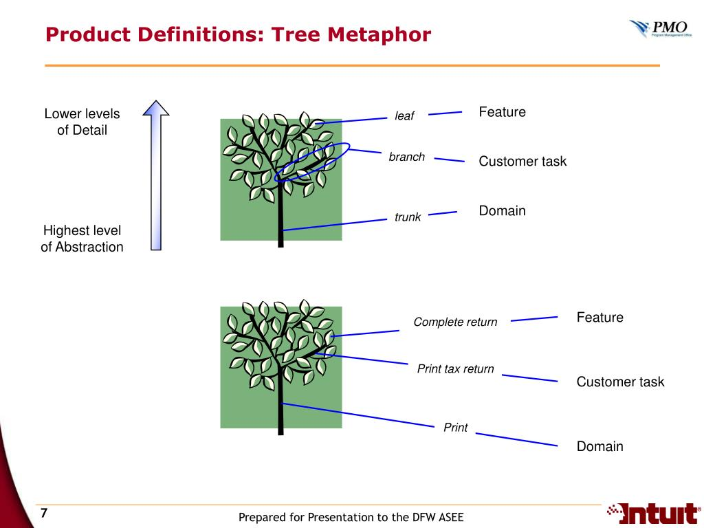 Product Definitions: Tree Metaphor