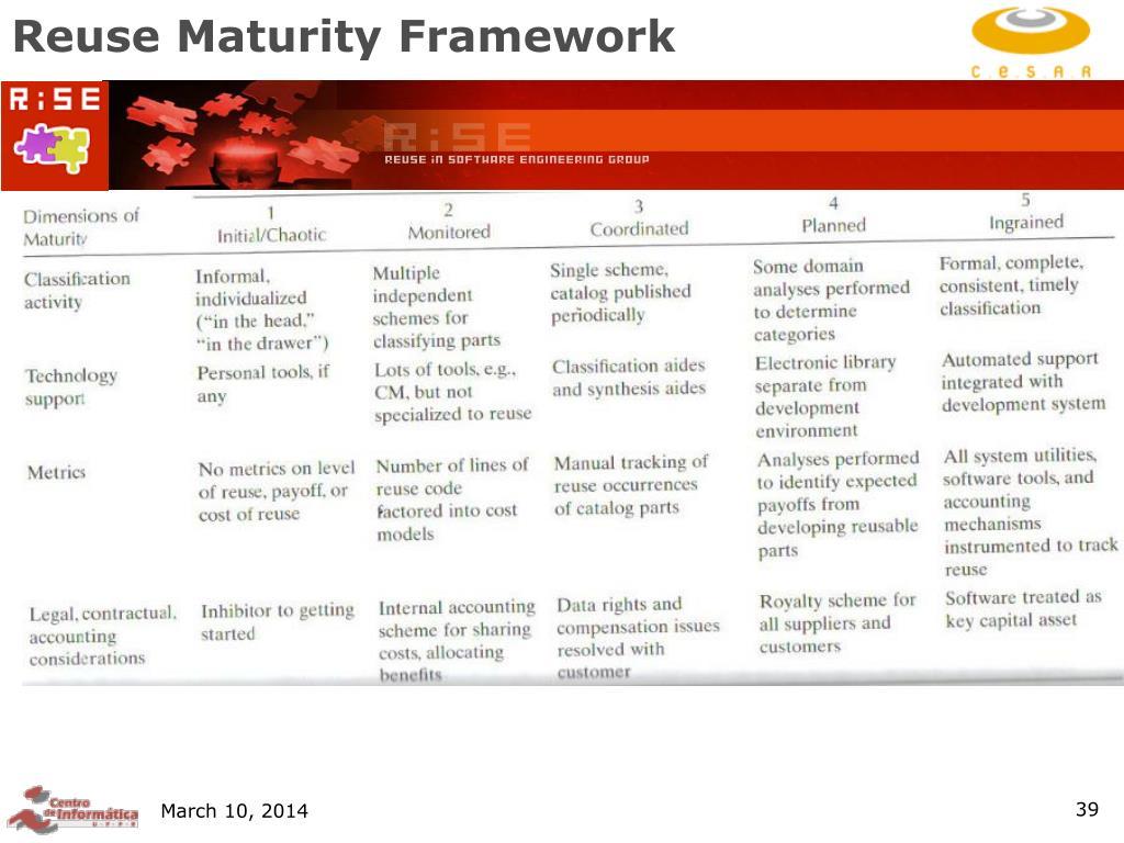 Reuse Maturity Framework