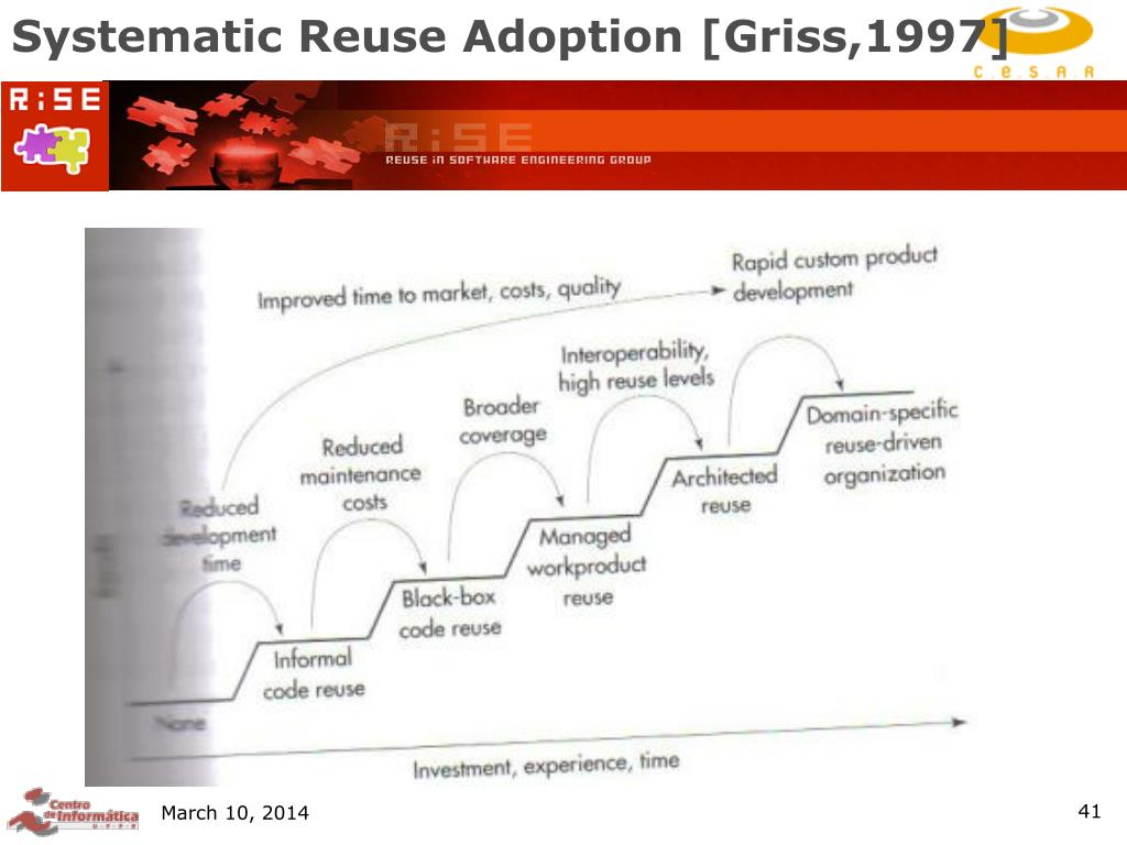 Systematic Reuse Adoption [Griss,1997]