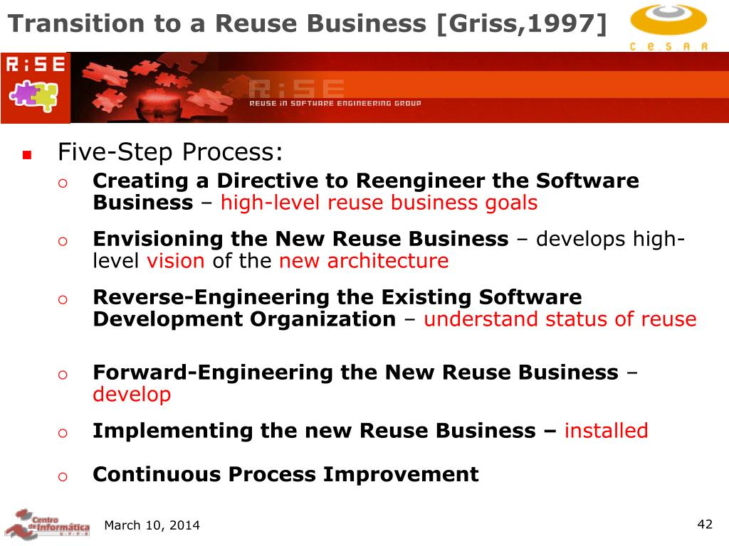 Transition to a Reuse Business [Griss,1997]