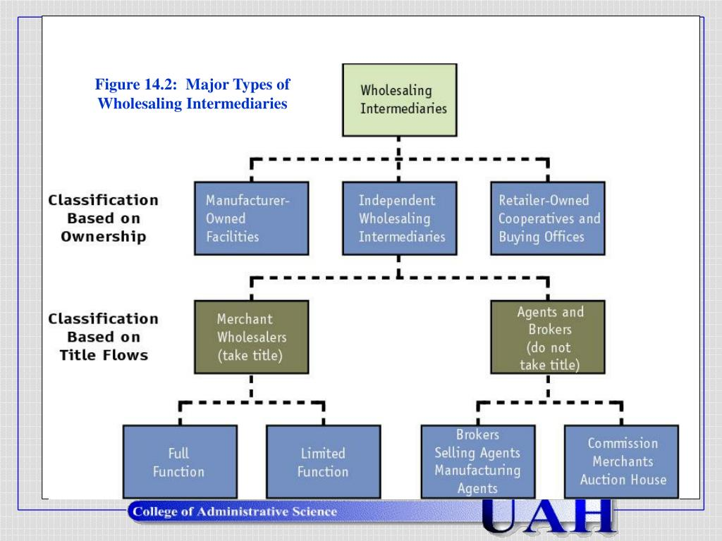 Figure 14.2:  Major Types of Wholesaling Intermediaries