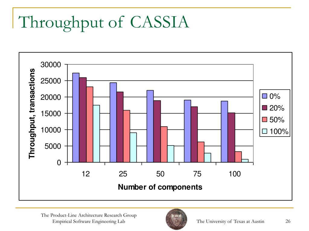 Throughput of CASSIA