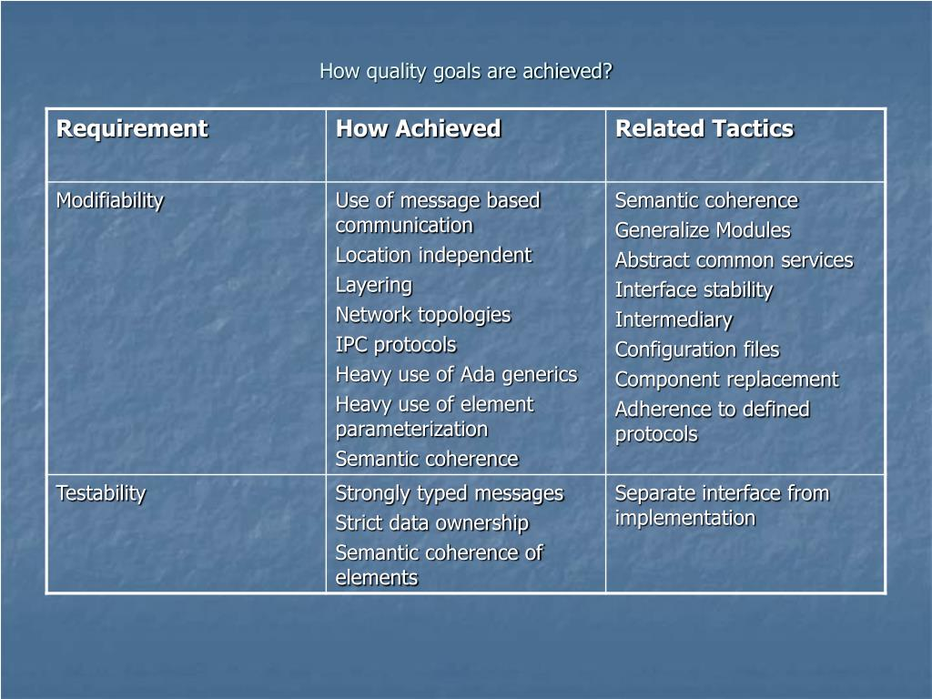 How quality goals are achieved?