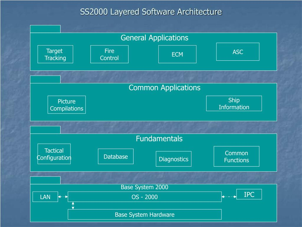 SS2000 Layered Software Architecture