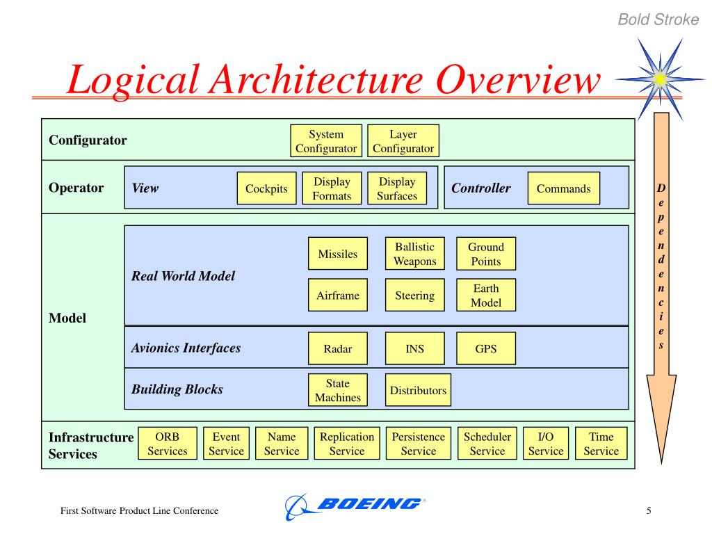 Logical Architecture Overview