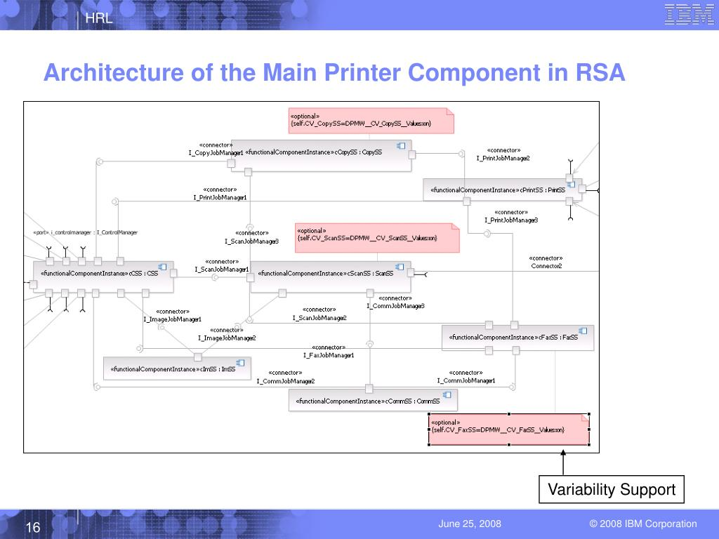 Architecture of the Main Printer Component in RSA
