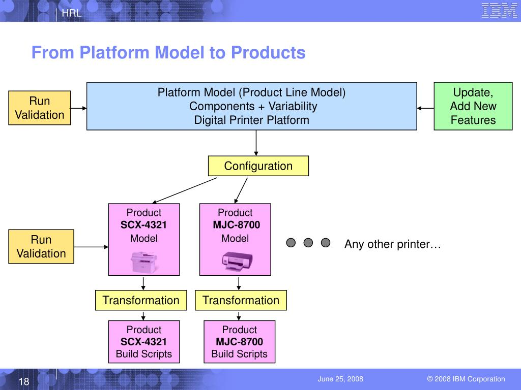 From Platform Model to Products