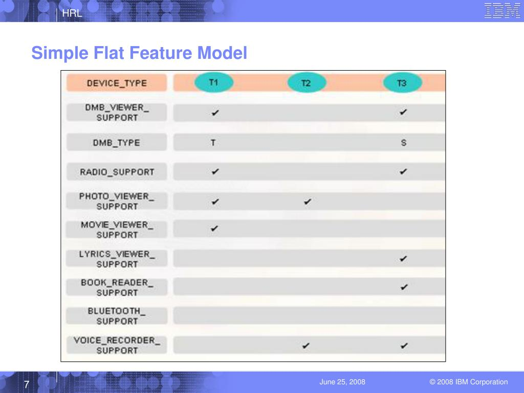 Simple Flat Feature Model
