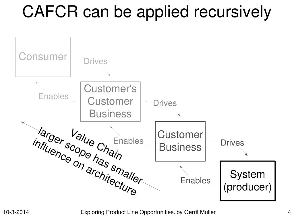 CAFCR can be applied recursively