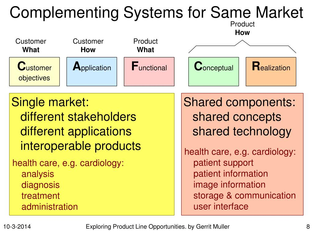 Complementing Systems for Same Market