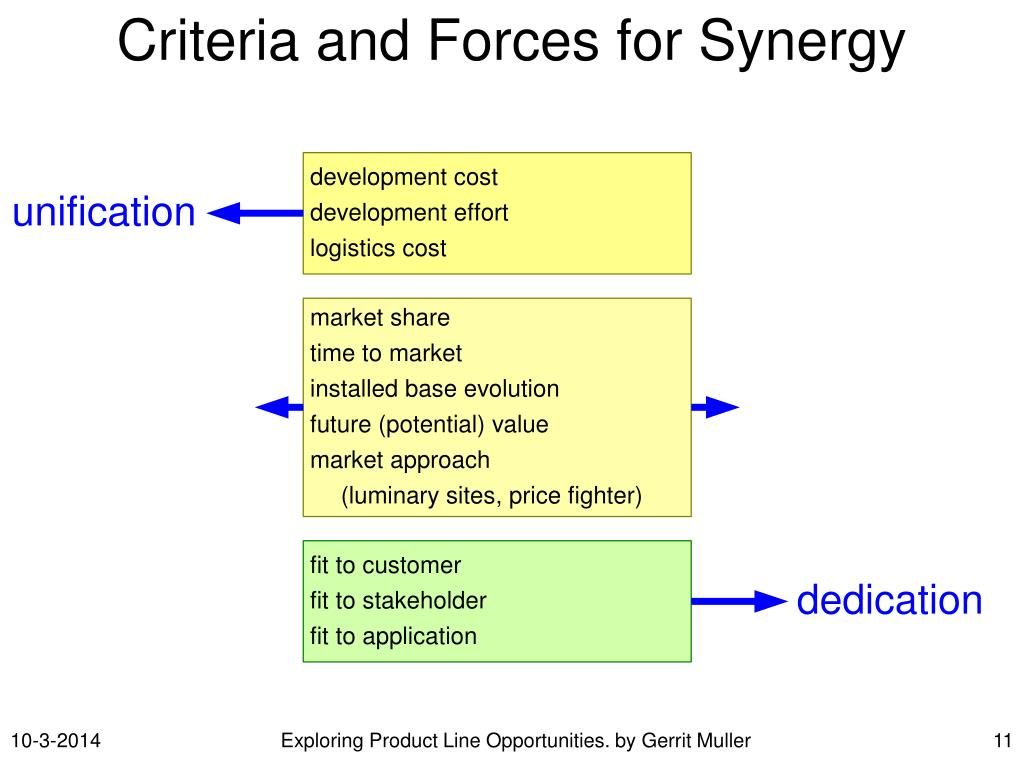 Criteria and Forces for Synergy