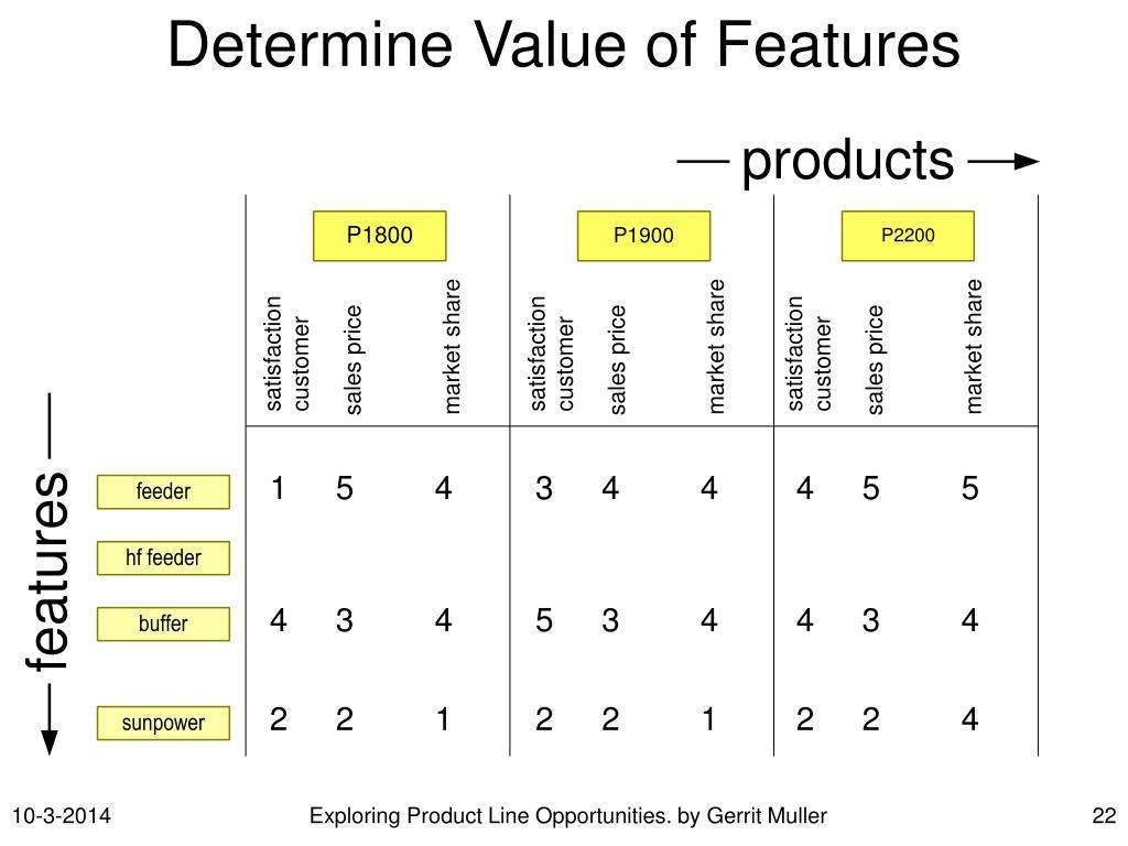 Determine Value of Features