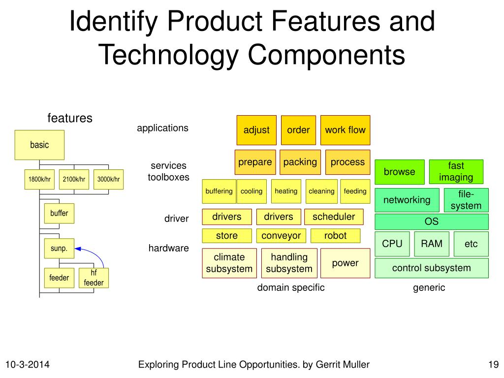 Identify Product Features and Technology Components