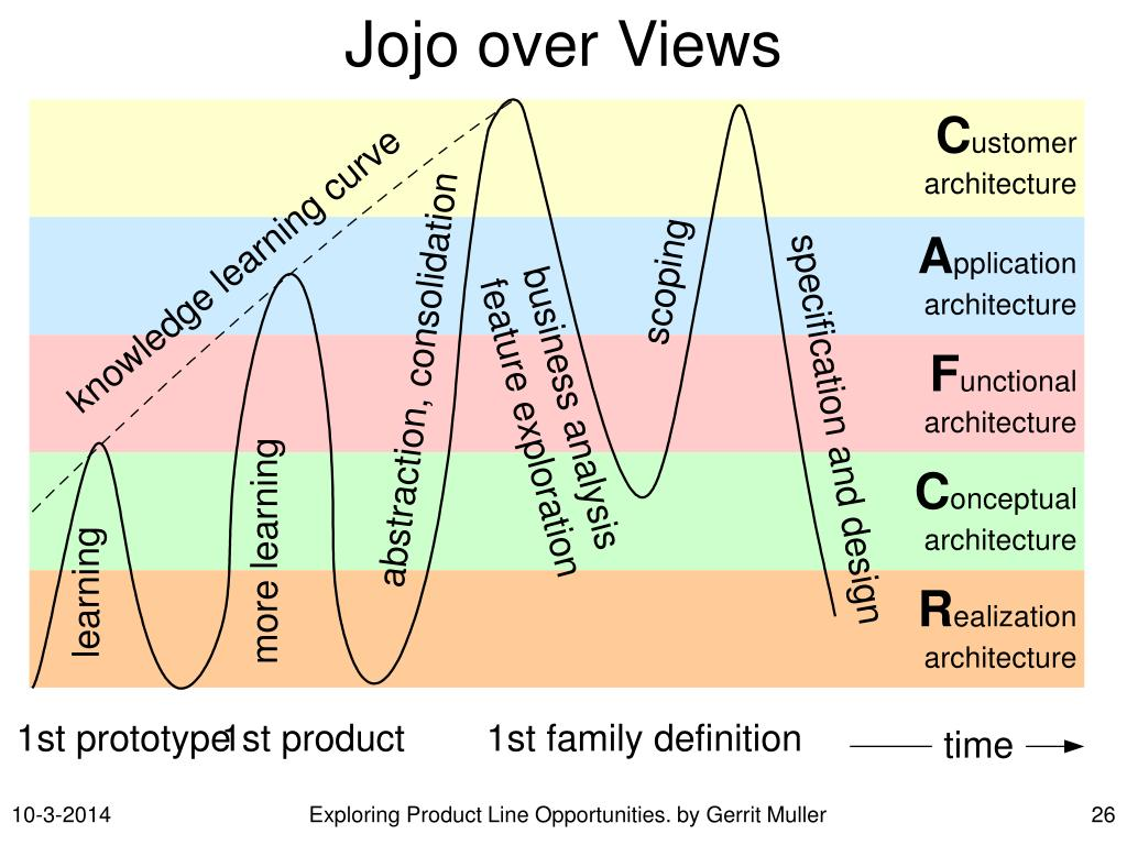 Jojo over Views