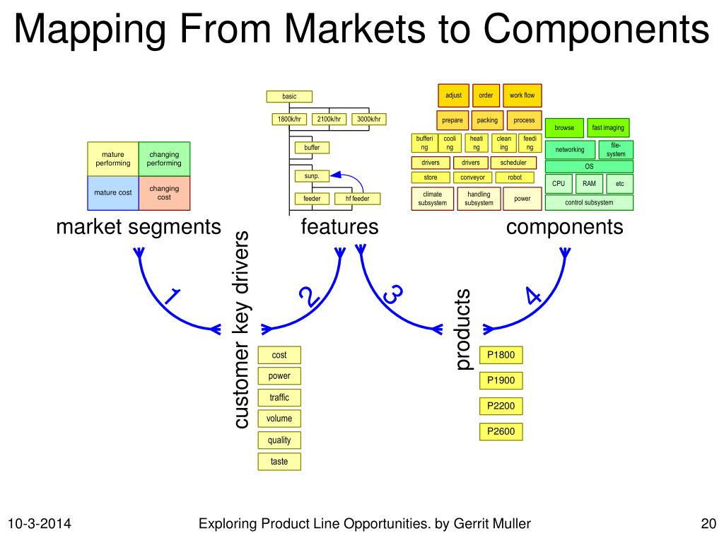 Mapping From Markets to Components