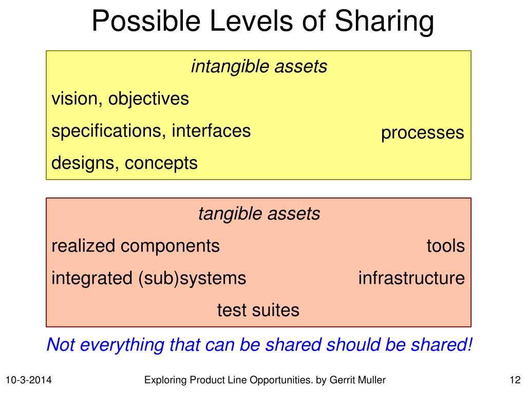 Possible Levels of Sharing