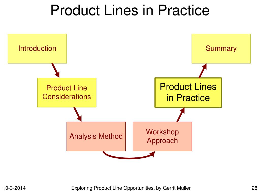 Product Lines in Practice