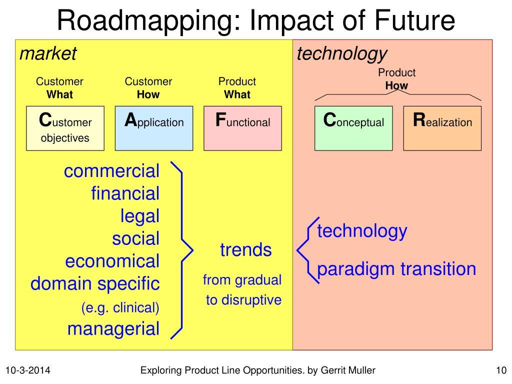 Roadmapping: Impact of Future