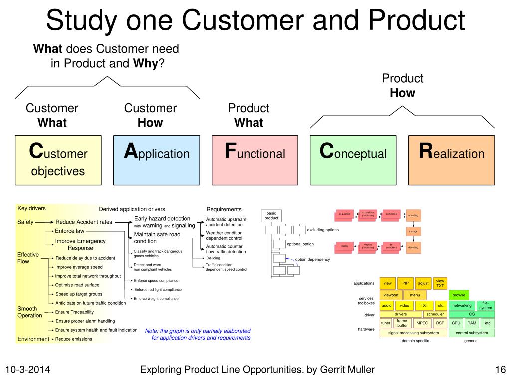 Study one Customer and Product