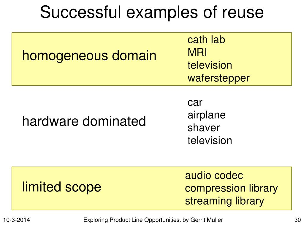 Successful examples of reuse