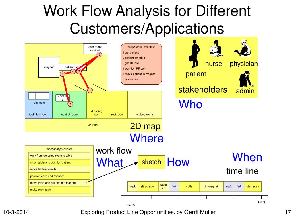 Work Flow Analysis for Different Customers/Applications