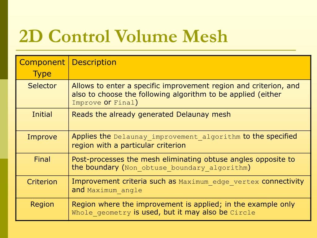 2D Control Volume Mesh