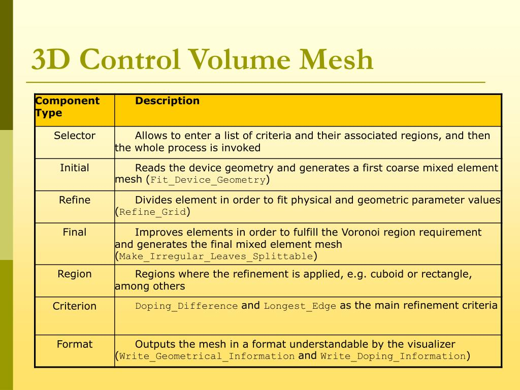 3D Control Volume Mesh