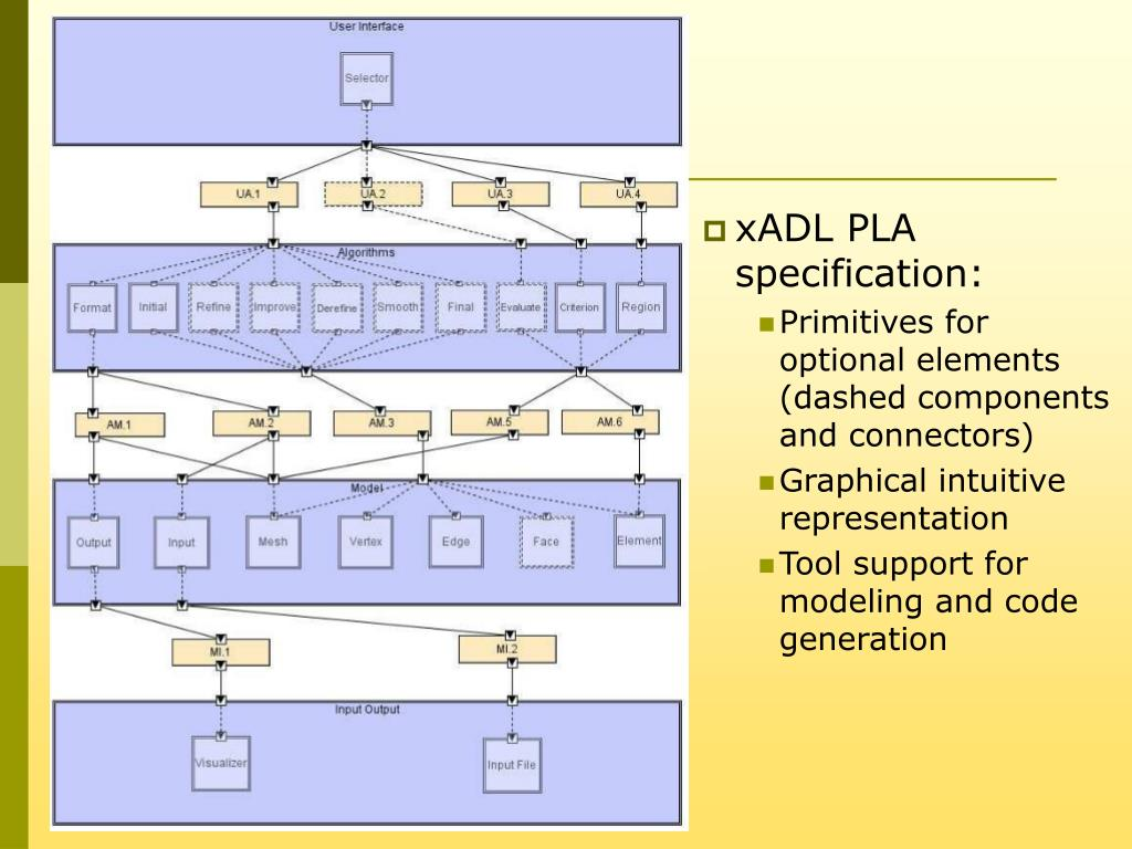 xADL PLA specification: