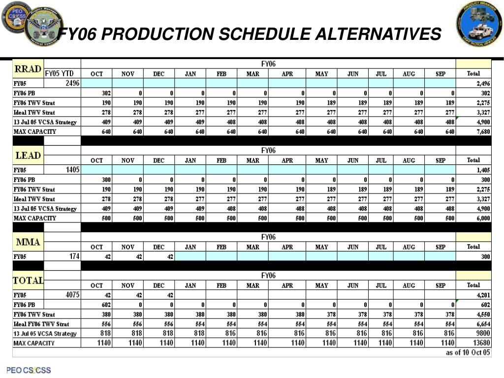 FY06 PRODUCTION SCHEDULE ALTERNATIVES