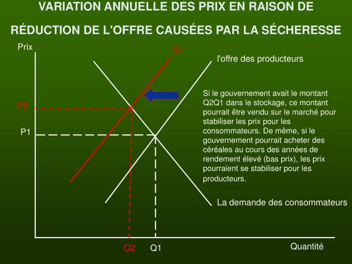 VARIATION ANNUELLE DES PRIX EN RAISON DE RÉDUCTION DE L'OFFRE CAUSÉES PAR LA SÉCHERESSE