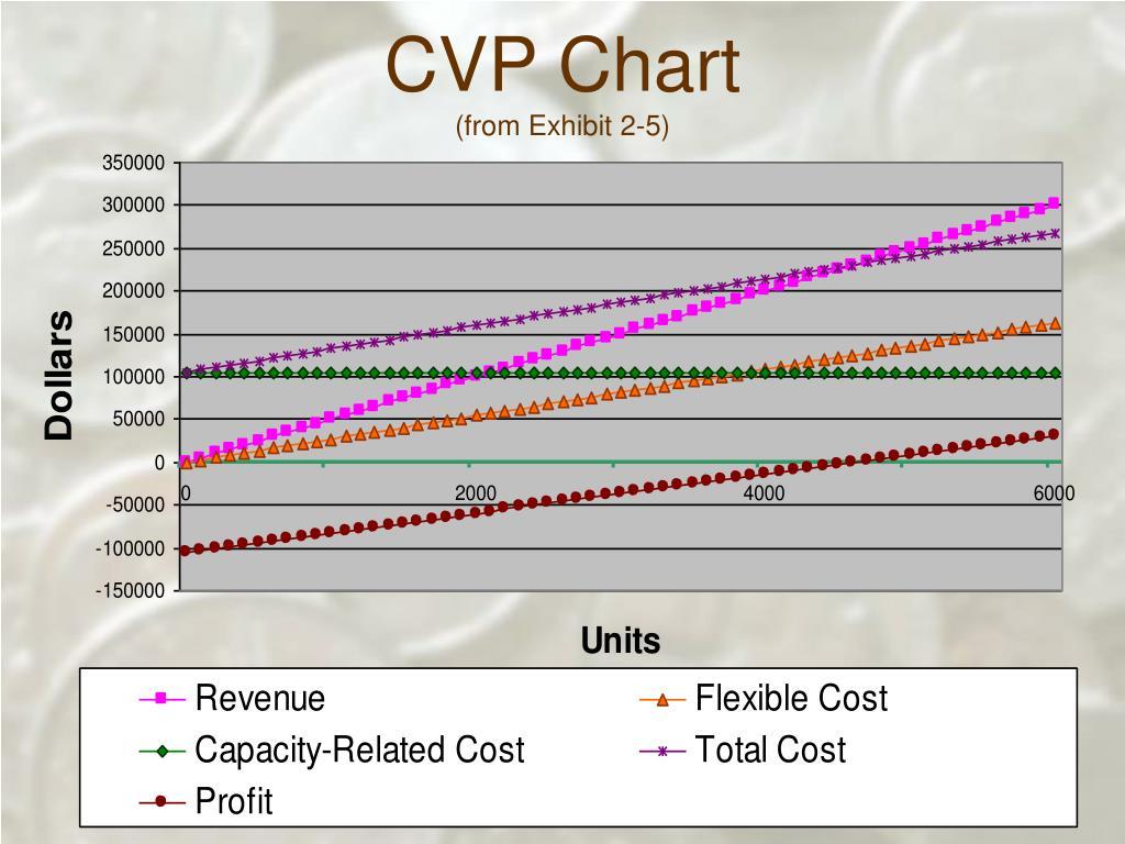 CVP Chart